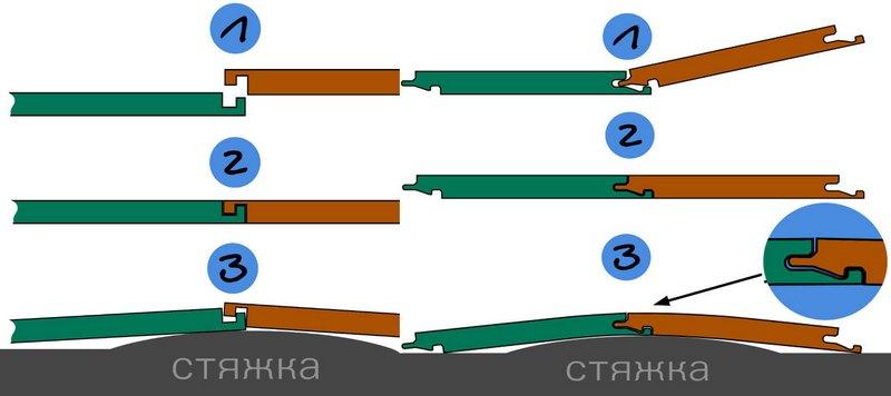 Поведение разных типов замков при укладке на неровное основание